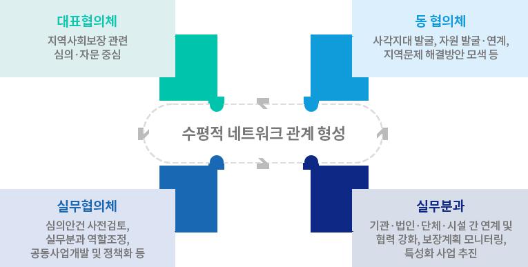 지역사회보장협의체 구성 체계 이미지